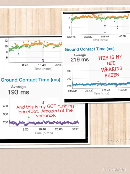 comparison of barefoot and shod for Ground Contact Time (GCT)