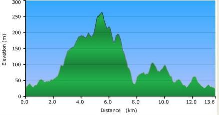 walyunga long course elevation profile
